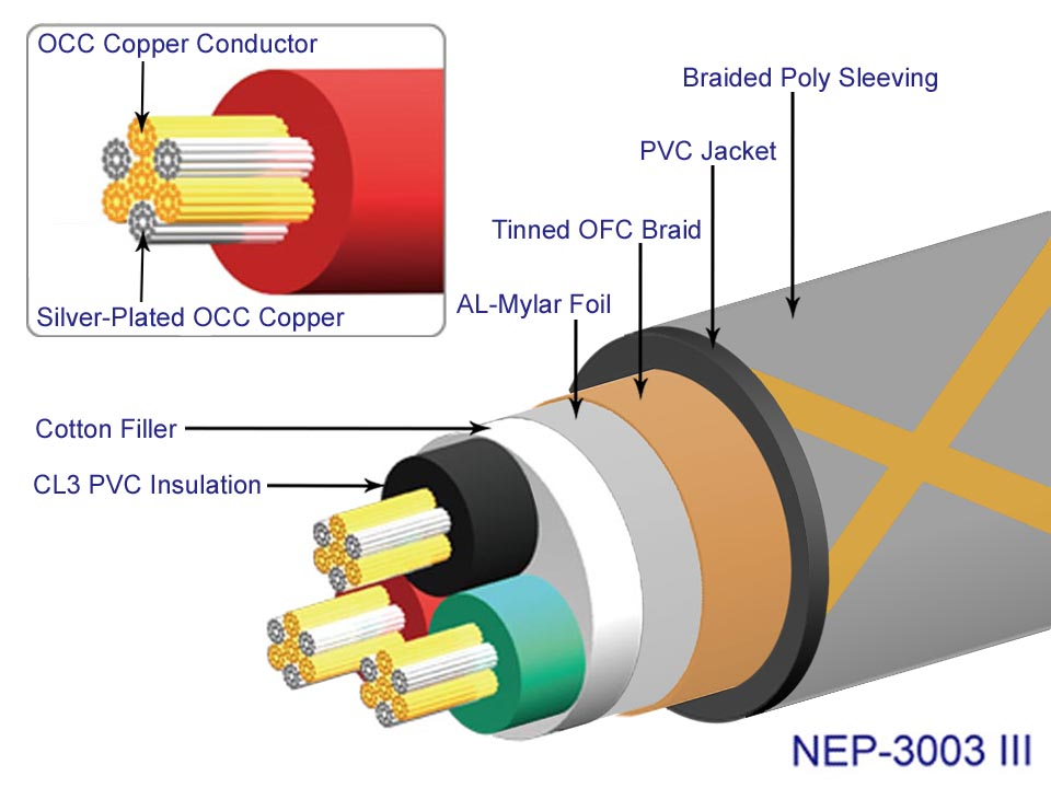 Neotech Cable, Sonic Craft